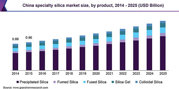 China specialty silica market