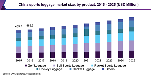 China sports luggage market