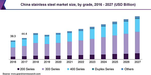China stainless steel market revenue, by grade, 2014 - 2025 (USD Billion)