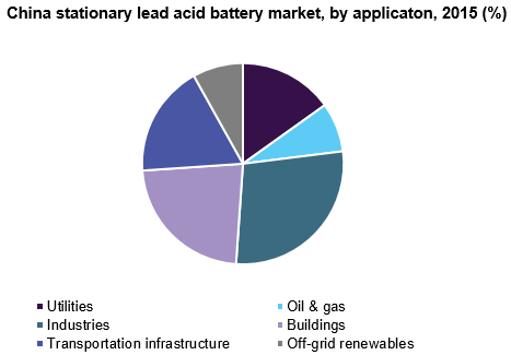 China stationary lead acid battery market size