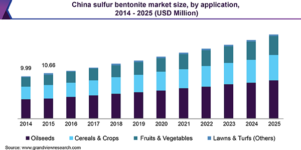 China sulfur bentonite market size, by application, 2014 - 2025 (USD Million)