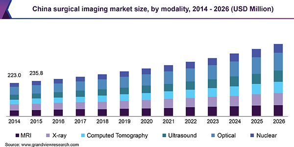 China surgical imaging market
