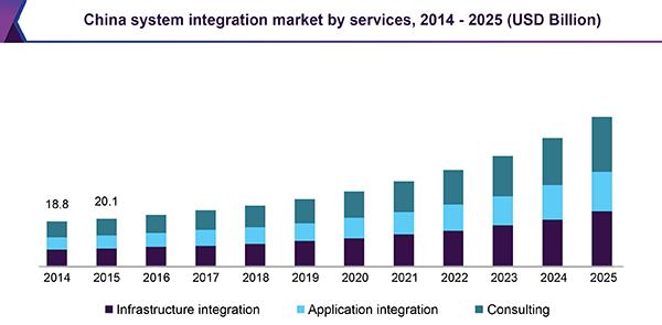 China system integration market by services, 2014 - 2025 (USD Billion)