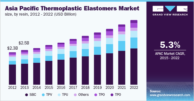 China thermoplastic elastomers market