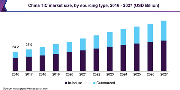 China TIC market size, by sourcing type, 2016 - 2027 (USD Billion)
