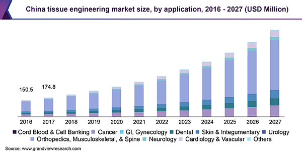 China tissue engineering market