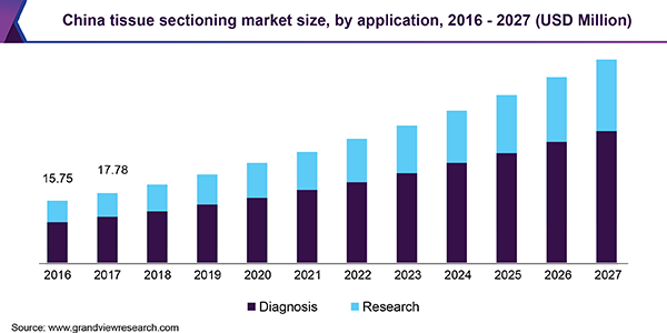 China tissue sectioning market size, by application, 2016 - 2027 (USD Million)