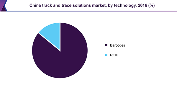 China track & trace solutions market, by technology, 2016 (%)