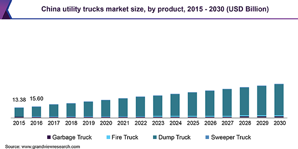 China utility trucks market