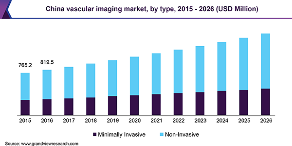 China Vascular Imaging Market