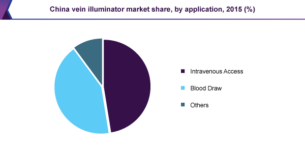 China vein illuminator market share, by application, 2015 (%)