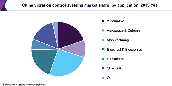 China vibration control systems market