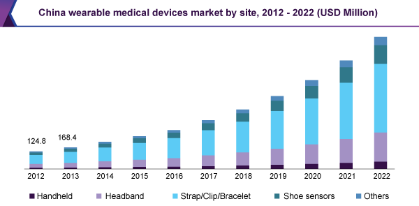 China wearable medical devices market