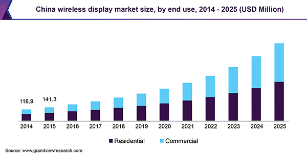 China wireless display market