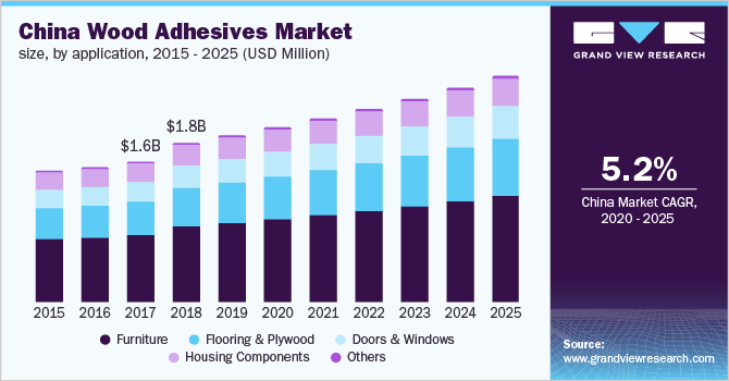 China wood adhesives market