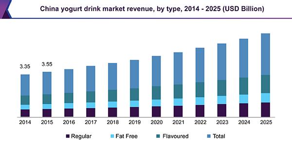 China yogurt drink market
