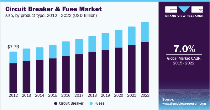 Circuit breaker and fuse market size by product type, 2011 – 2022 (USD Billion)