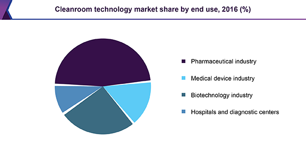 cleanroom technology market