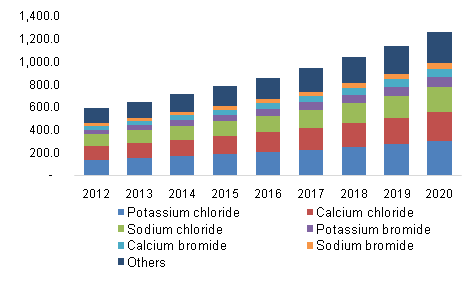 North America clear brine fluids market value by product, 2012 - 2020 (Kilo Tons)