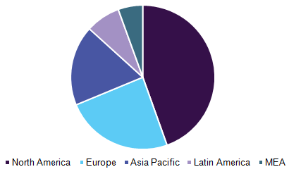 Clinical laboratory services market, by region, 2016 (%)