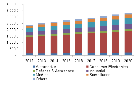 North America CMOS image sensor market