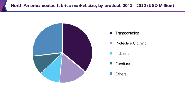 North America coated fabric market