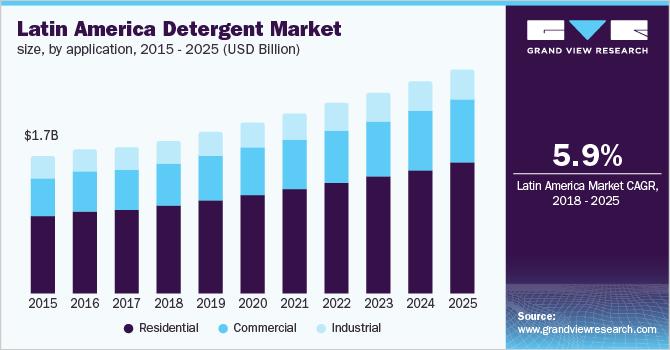 Colombia detergent market size, by application, 2014-2025 (USD Billion)