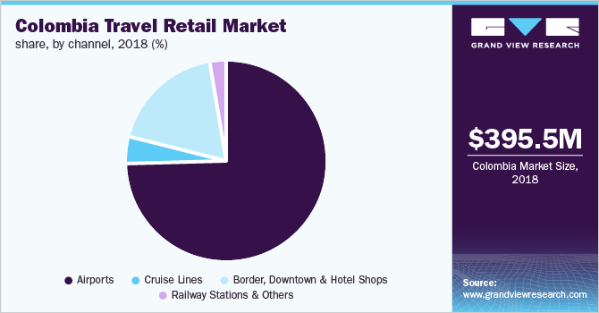 Colombia travel retail market size