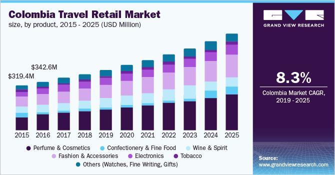 Colombia travel retail market