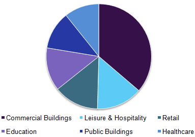 Commercial Flooring market revenue, by application, 2016 (%)