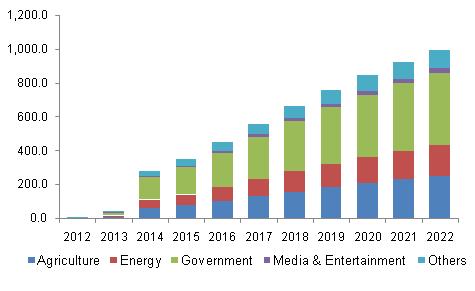 U.S. commercial UAV market by application, 2012-2022, (USD Million)