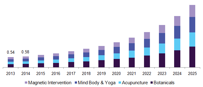 Alternative Amp Complementary Medicine Market Industry