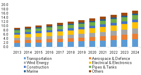 U.S. composites market revenue by application, 2013 - 2024, (USD Billion)