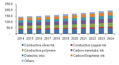 U.S. conductive ink market revenue by product, 2014 - 2024 (USD Million)
