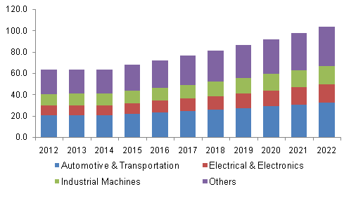 Germany conductive silicone rubber market volume, by application, 2012-2022, (Kilo Tons)