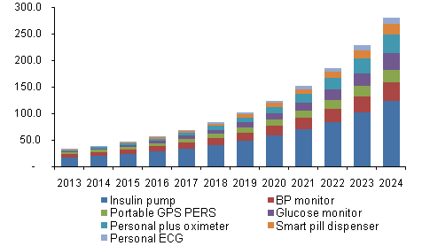 North America personal medical devices market