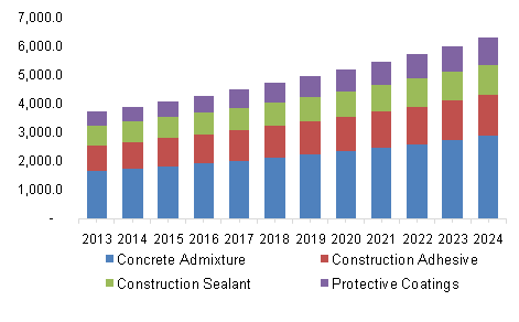 construction chemicals market global industry analysis How is the global chemicals industry doing  also included are data and analysis on eu chemical industry output by country, destination and structure.