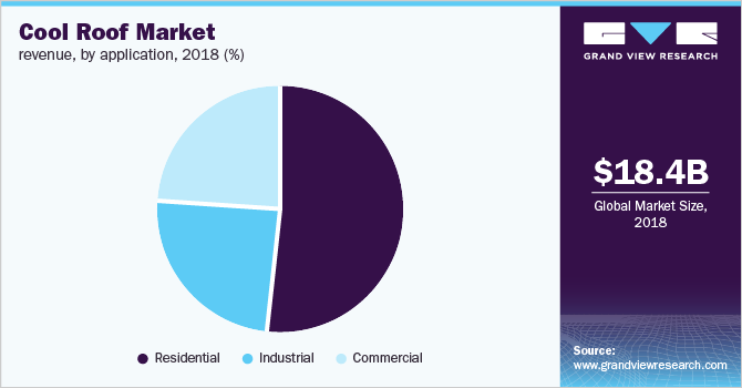 Cool roofs market share, by application, 2018 (%)