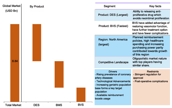 Global coronary stent market, 2014 - 2024 (USD Million)