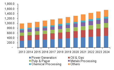 U.S. corrosion inhibitors market volume, by end-use, 2013 - 2024 (Kilo Tons)