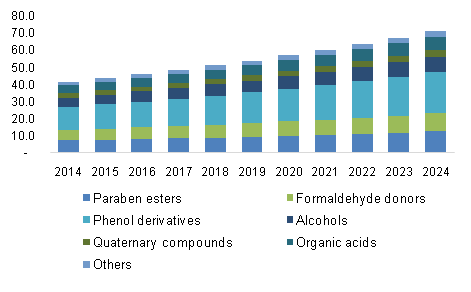 U.S. Cosmetic Preservative Market revenue by product, 2014 - 2024, (USD Million)