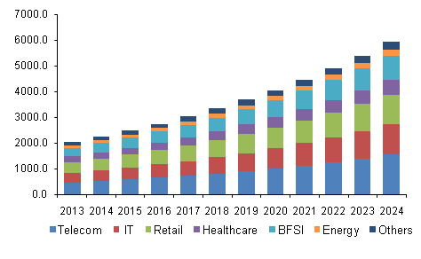 data center cooling market in us The global data center liquid cooling market will witness a towering growth owing to increasing use of innovative liquid cooling techniques why choose us.