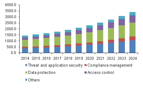 U.S. Data Center Security Market by Logical Security Solution, 2014 - 2024 (USD Million)