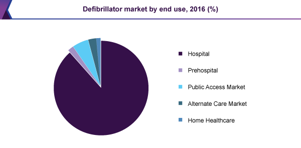 Defibrillator market by end use, 2016 (%)