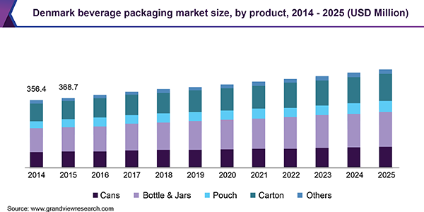 Denmark beverage packaging market