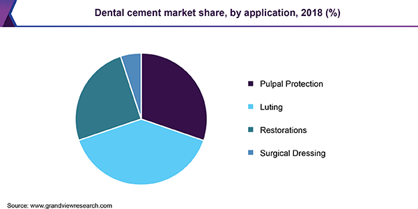 Dental Cement Market trends