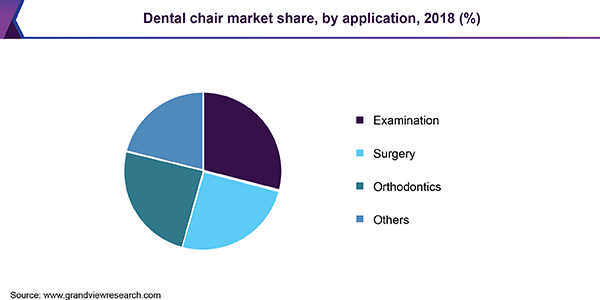 Dental chair market share, by application, 2018 (%)