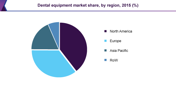 Dental equipment market share, by region, 2015 (%)