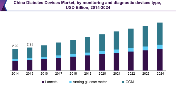China Diabetes Device Market