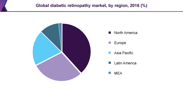 Global diabetic retinopathy market, by region, 2016 (%)